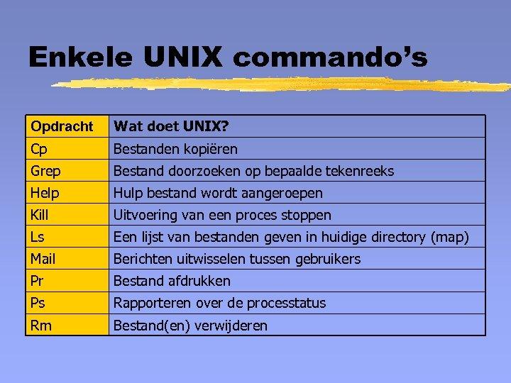 Enkele UNIX commando's Opdracht Wat doet UNIX? Cp Bestanden kopiëren Grep Bestand doorzoeken op