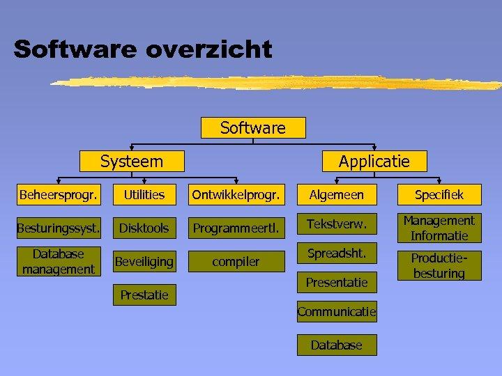 Software overzicht Software Systeem Applicatie Beheersprogr. Utilities Ontwikkelprogr. Algemeen Specifiek Besturingssyst. Disktools Programmeertl. Tekstverw.