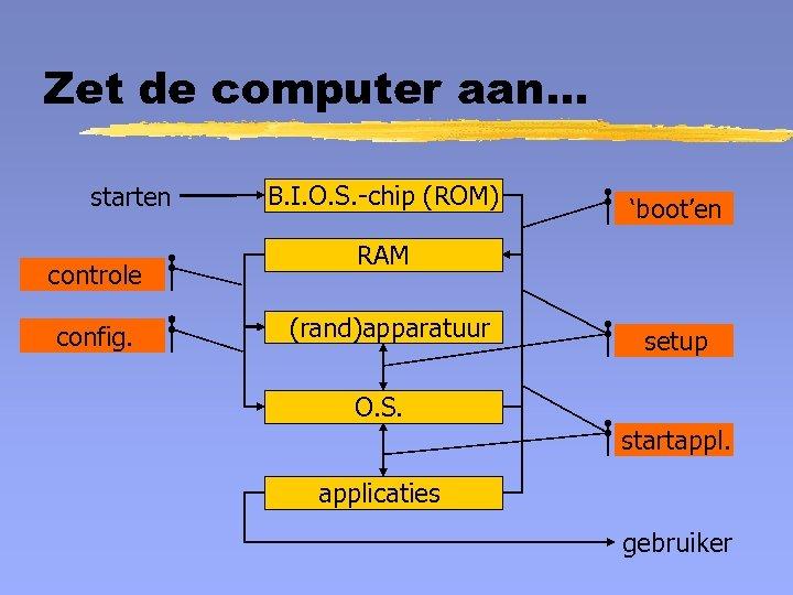 Zet de computer aan. . . starten controle config. B. I. O. S. -chip