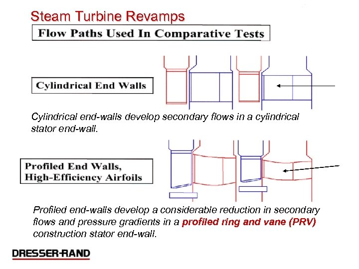 Steam Turbine Revamps Cylindrical end-walls develop secondary flows in a cylindrical stator end-wall. Profiled