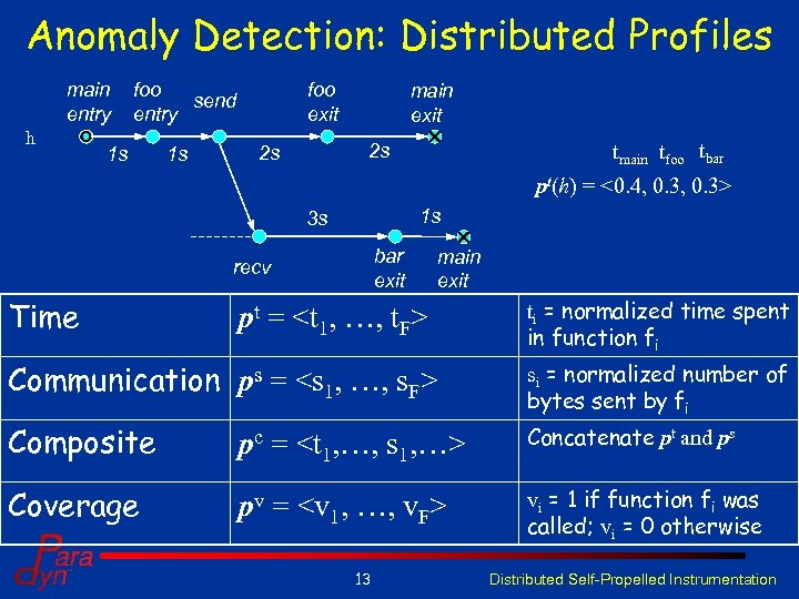Anomaly Detection: Distributed Profiles main entry h foo send entry 1 s 1 s
