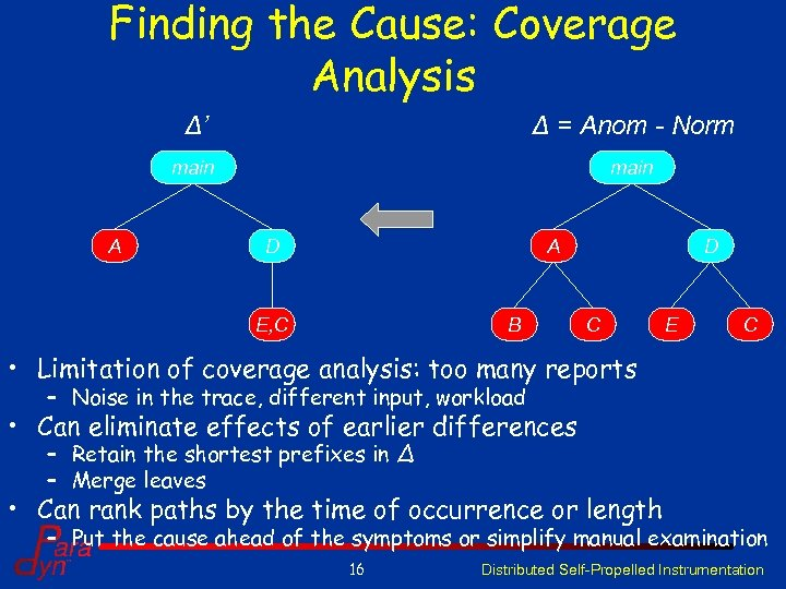 Finding the Cause: Coverage Analysis Δ' main A Δ = Anom - Norm main