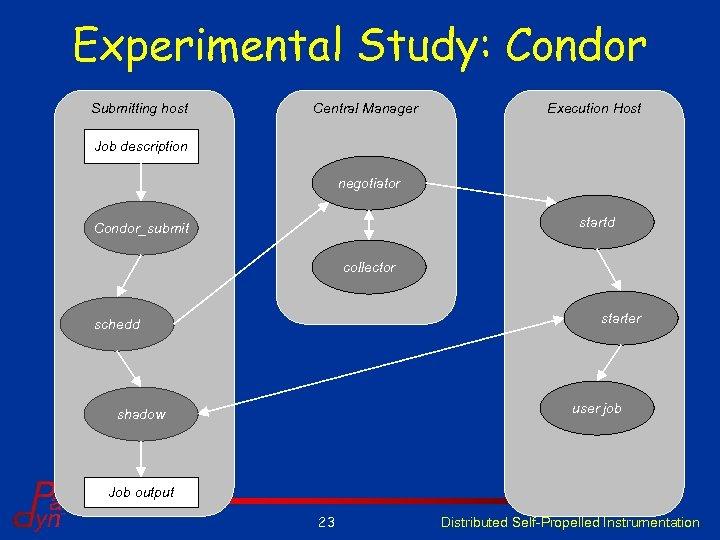Experimental Study: Condor Submitting host Central Manager Execution Host Job description negotiator startd Condor_submit