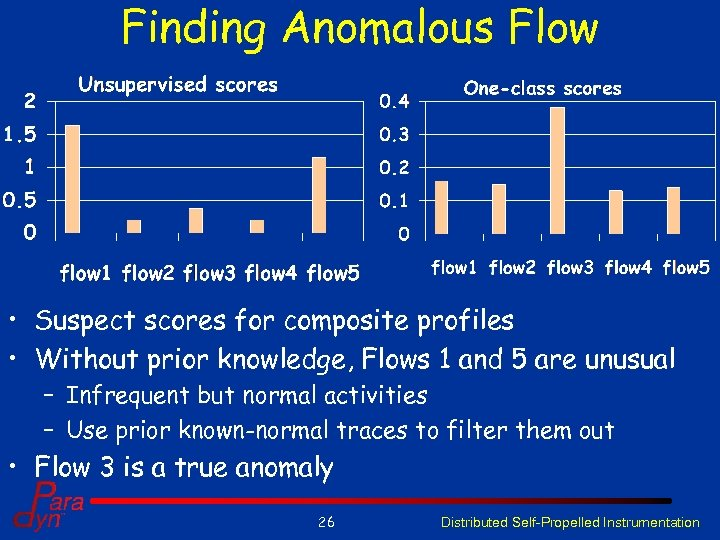 Finding Anomalous Flow • Suspect scores for composite profiles • Without prior knowledge, Flows