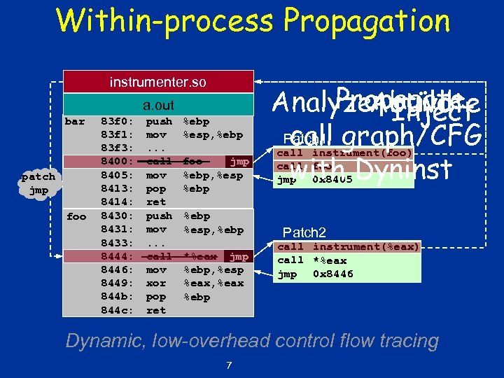Within-process Propagation instrumenter. so a. out bar patch jmp foo 83 f 0: 83