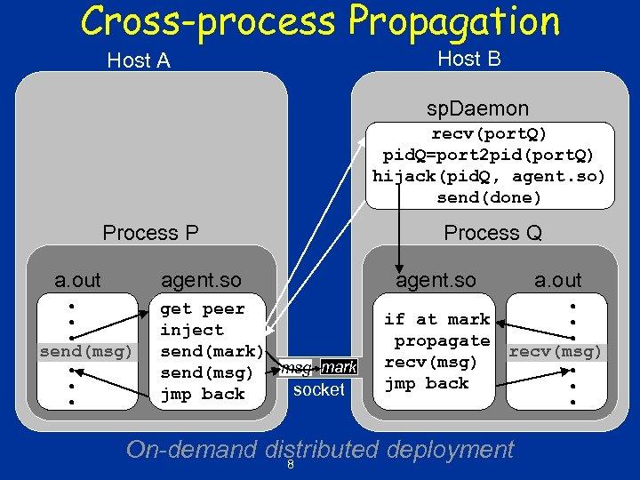 Cross-process Propagation Host A Host B sp. Daemon recv(port. Q) pid. Q=port 2 pid(port.