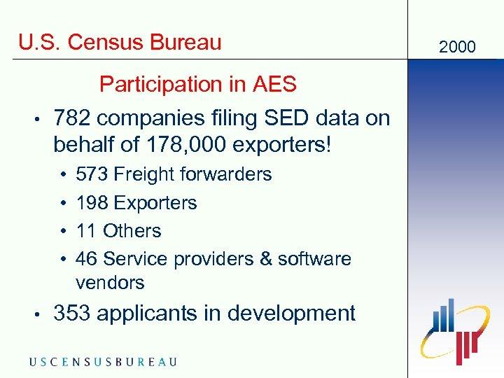 U. S. Census Bureau • Participation in AES 782 companies filing SED data on