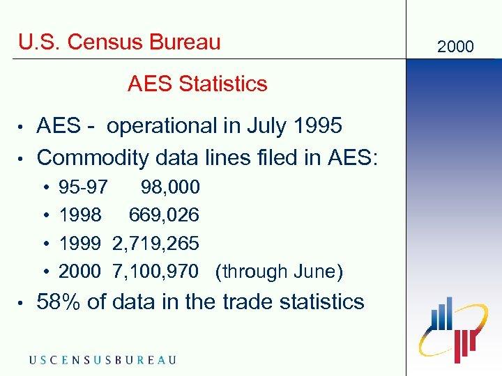 U. S. Census Bureau AES Statistics • • AES - operational in July 1995