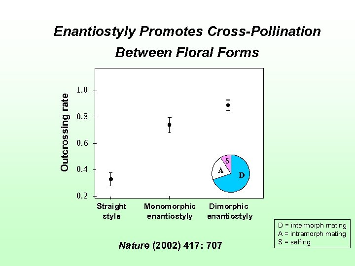 Enantiostyly Promotes Cross-Pollination Outcrossing rate Between Floral Forms 1. 0 0. 8 0. 6