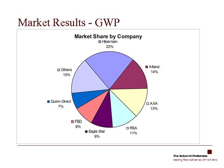Market Results - GWP