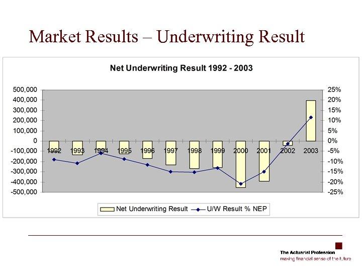 Market Results – Underwriting Result