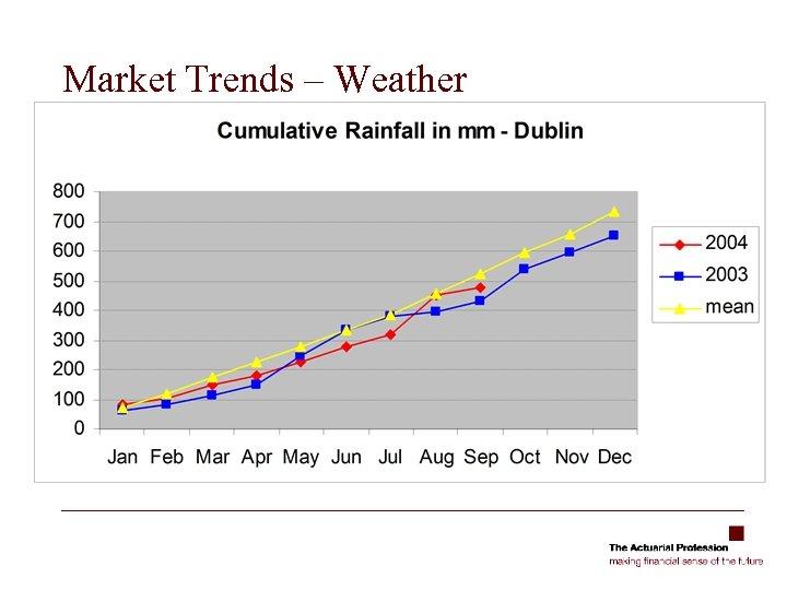 Market Trends – Weather
