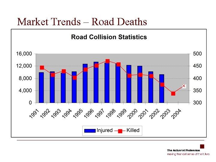 Market Trends – Road Deaths