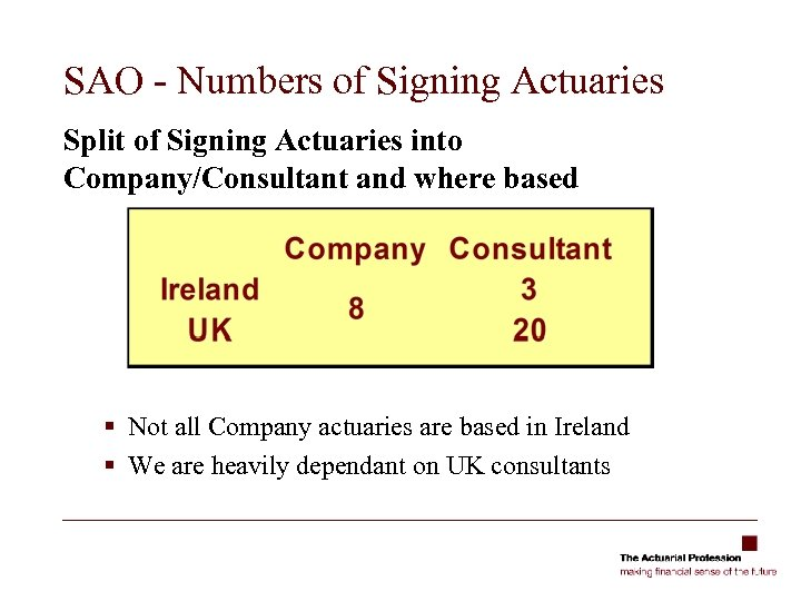 SAO - Numbers of Signing Actuaries Split of Signing Actuaries into Company/Consultant and where