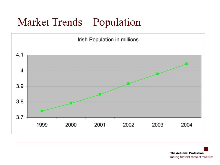 Market Trends – Population