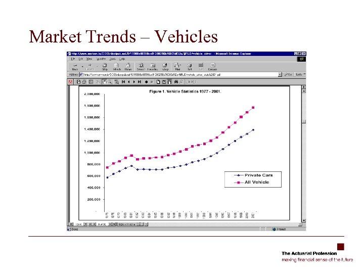 Market Trends – Vehicles