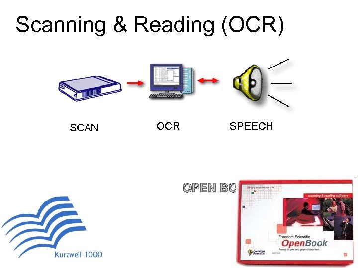 Scanning & Reading (OCR) OPEN BOOK