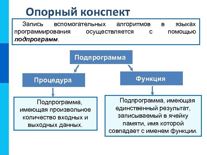 Опорный конспект Запись вспомогательных алгоритмов программирования осуществляется с подпрограмм. в языках помощью Подпрограмма Процедура