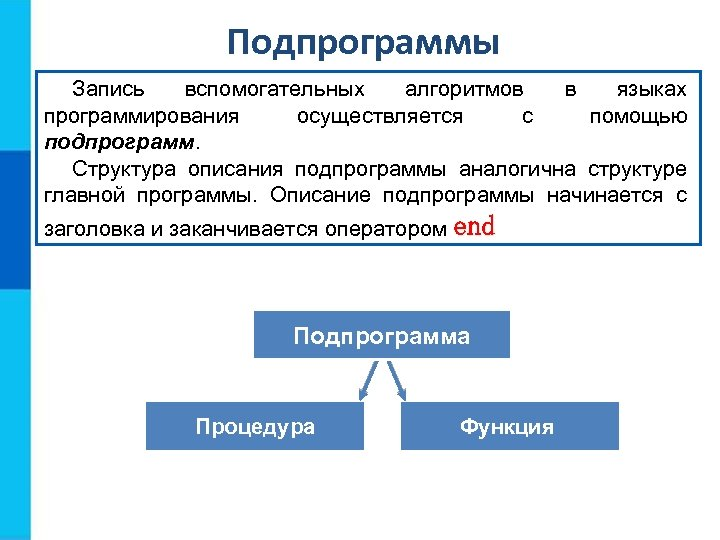 Подпрограммы Запись вспомогательных алгоритмов в языках программирования осуществляется с помощью подпрограмм. Структура описания подпрограммы