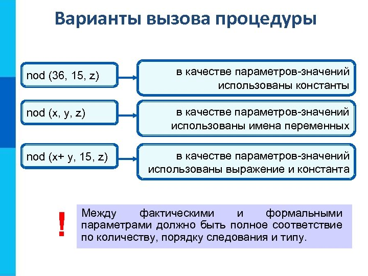 Варианты вызова процедуры nod (36, 15, z) nod (x, y, z) nod (x+ y,