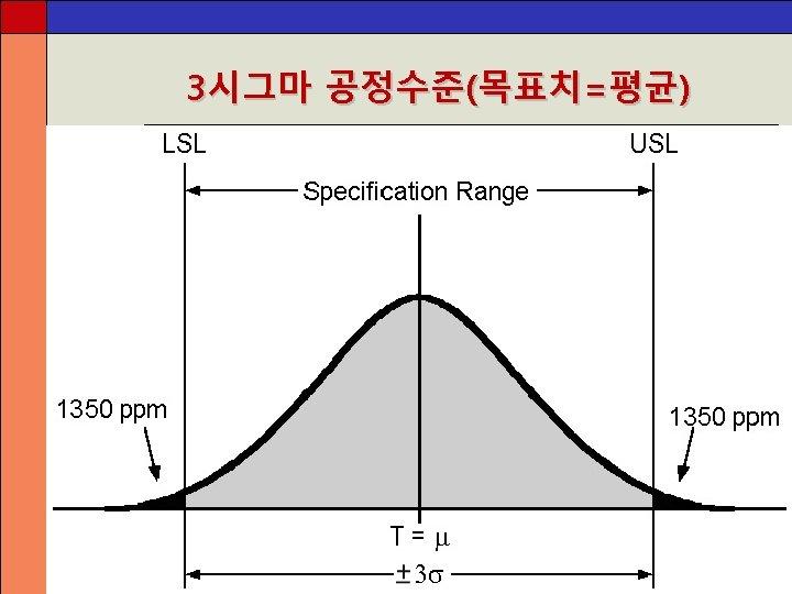 3시그마 공정수준(목표치=평균)