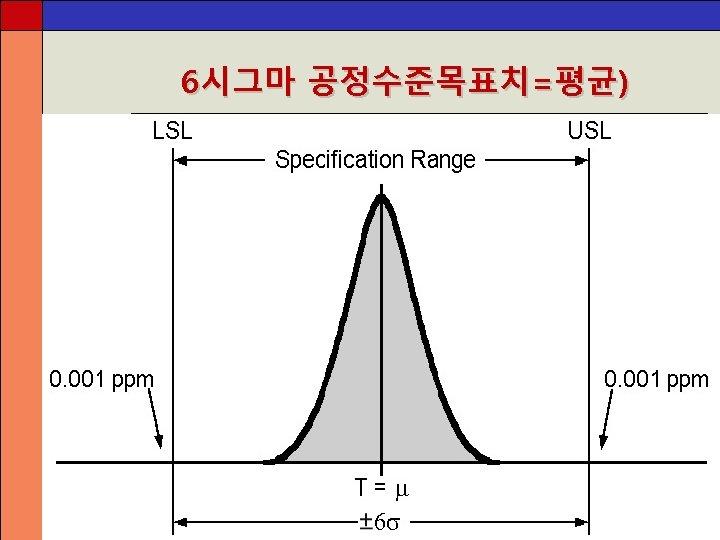 6시그마 공정수준목표치=평균)