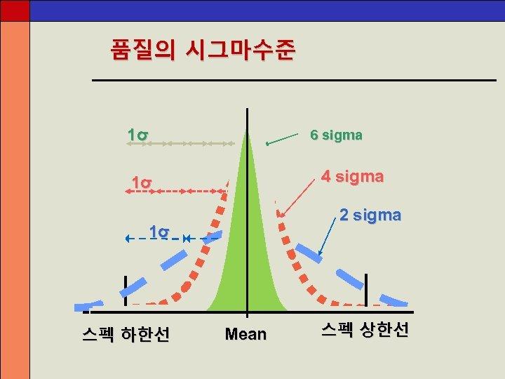 품질의 시그마수준 1σ 6 sigma 4 sigma 1σ 2 sigma 1σ 스펙 하한선 Mean