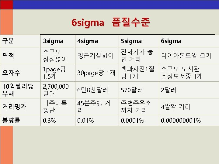 6 sigma 품질수준 구분 3 sigma 4 sigma 5 sigma 6 sigma 면적 소규모