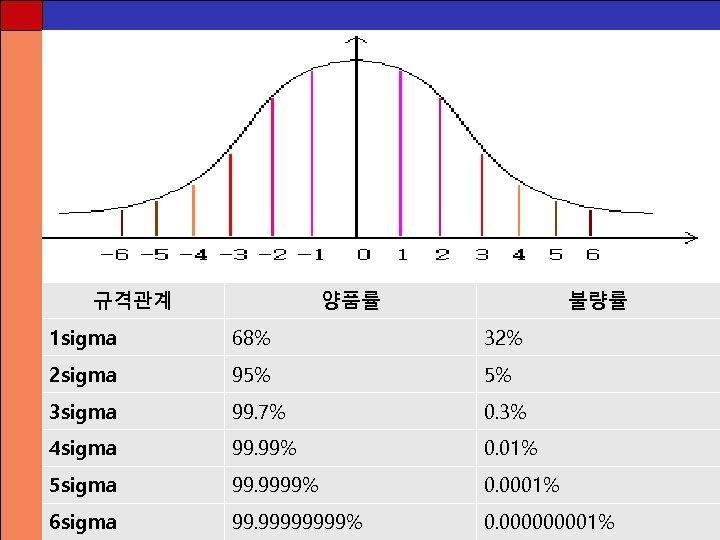 규격관계 양품률 불량률 1 sigma 68% 32% 2 sigma 95% 5% 3 sigma 99.