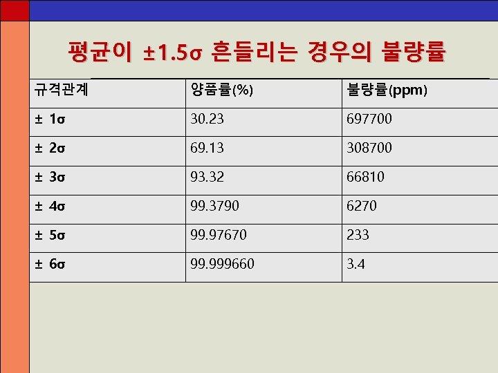 평균이 ± 1. 5σ 흔들리는 경우의 불량률 규격관계 양품률(%) 불량률(ppm) ± 1σ 30. 23