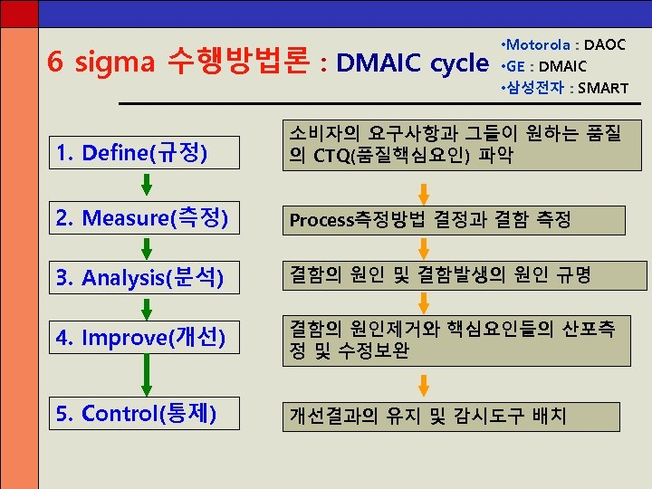 6 sigma 수행방법론 : DMAIC cycle • Motorola : DAOC • GE : DMAIC