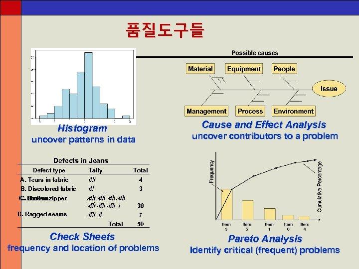 품질도구들 Cause and Effect Analysis Histogram uncover contributors to a problem uncover patterns in
