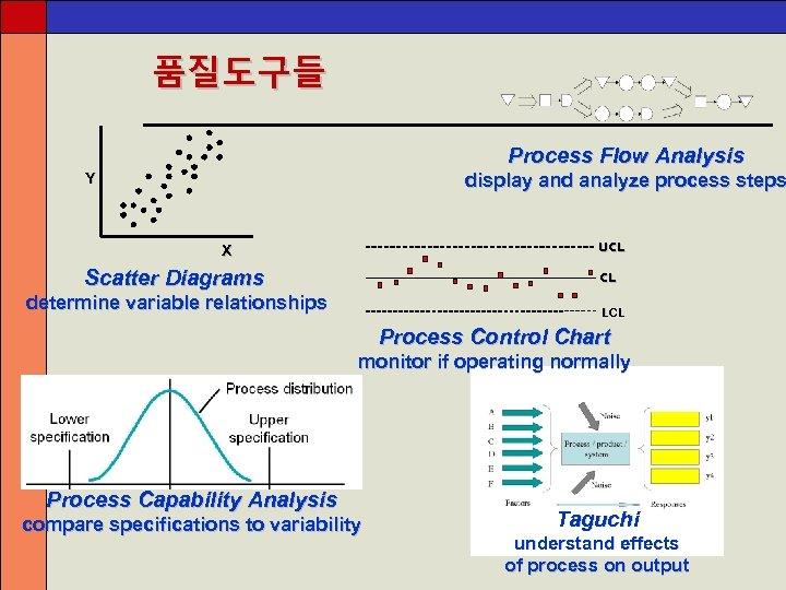 품질도구들 Process Flow Analysis display and analyze process steps Y UCL X Scatter Diagrams