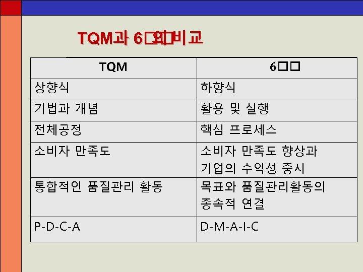 TQM과 6 의 비교 TQM 6 상향식 하향식 기법과 개념 활용 및 실행 전체공정