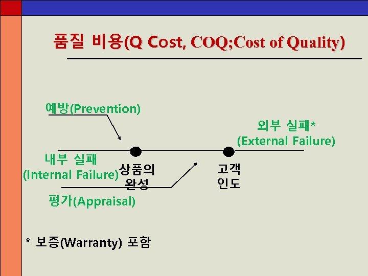 품질 비용(Q Cost, COQ; Cost of Quality) 예방(Prevention) 외부 실패* (External Failure) 내부 실패