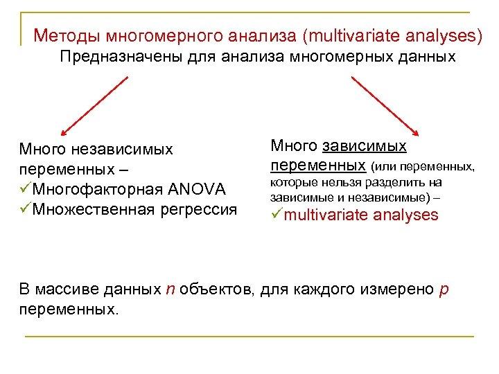 Методы многомерного анализа (multivariate analyses) Предназначены для анализа многомерных данных Много независимых переменных –