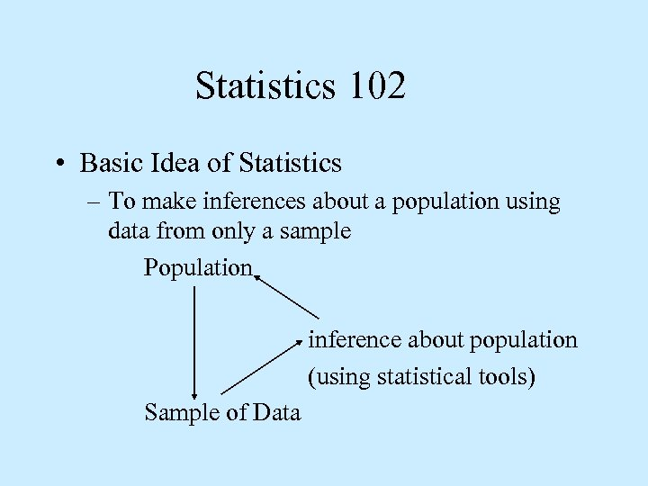 Statistics 102 • Basic Idea of Statistics – To make inferences about a population