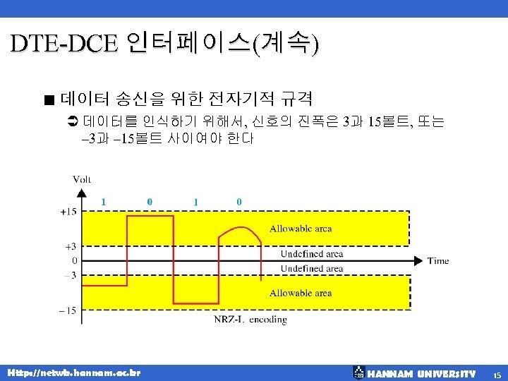 DTE-DCE 인터페이스(계속) < 데이터 송신을 위한 전자기적 규격 Ü 데이터를 인식하기 위해서, 신호의 진폭은