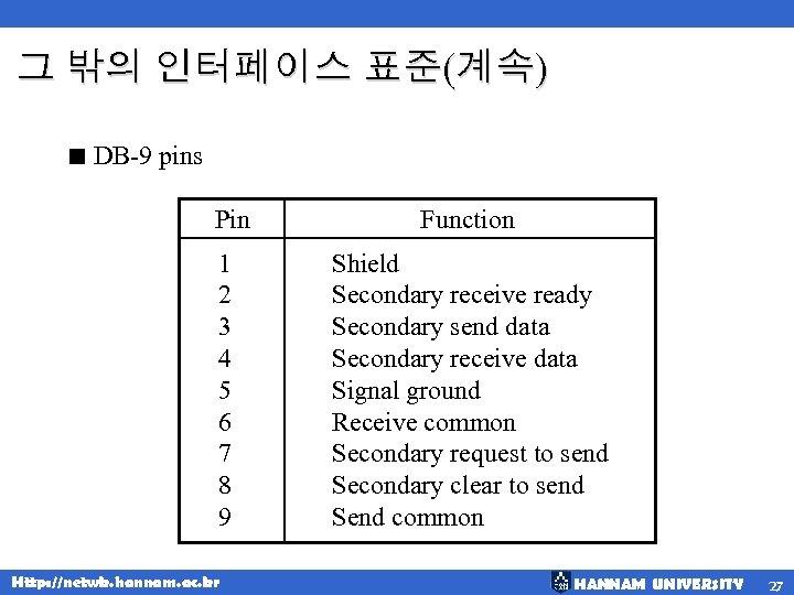 그 밖의 인터페이스 표준(계속) < DB-9 pins Pin Function 1 2 3 4 5