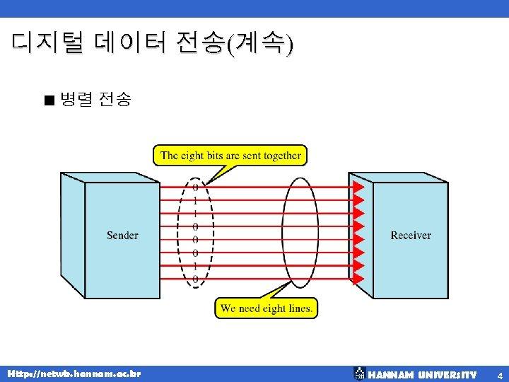 디지털 데이터 전송(계속) < 병렬 전송 Http: //netwk. hannam. ac. kr HANNAM UNIVERSITY 4
