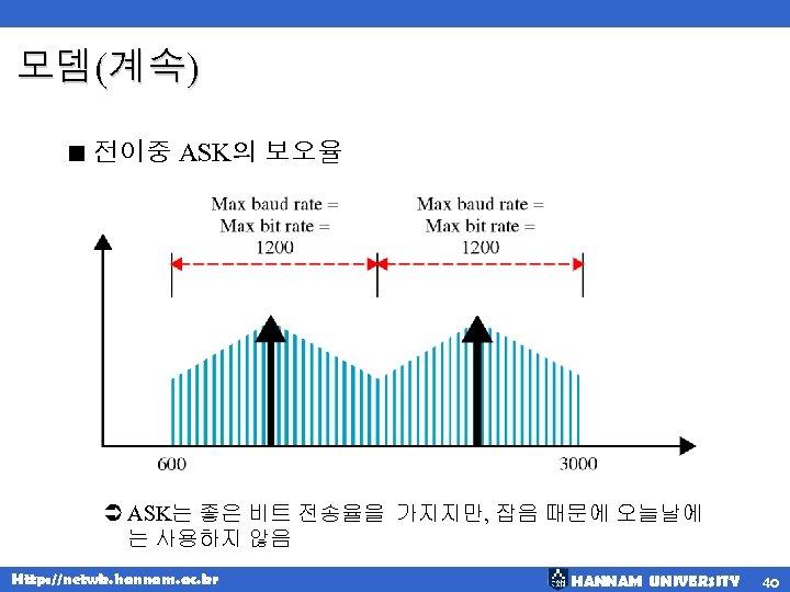 모뎀(계속) < 전이중 ASK의 보오율 Ü ASK는 좋은 비트 전송율을 가지지만, 잡음 때문에 오늘날에
