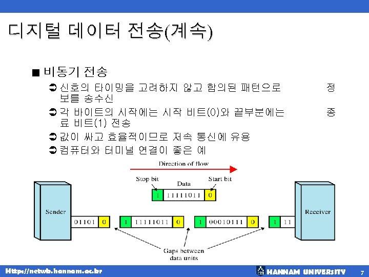 디지털 데이터 전송(계속) < 비동기 전송 Ü 신호의 타이밍을 고려하지 않고 합의된 패턴으로 보를