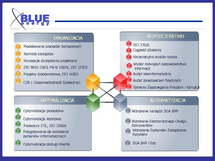 ORGANIZACJA Modelowanie procesów biznesowych Kontrola zarządcza Koncepcje zarządzania projektami ISO 9001: 2000, PN-N 18001,