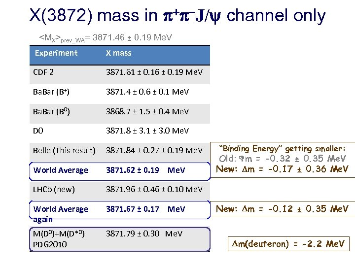 X(3872) mass in + -J/ channel only <MX>prev_WA= 3871. 46 ± 0. 19 Me.