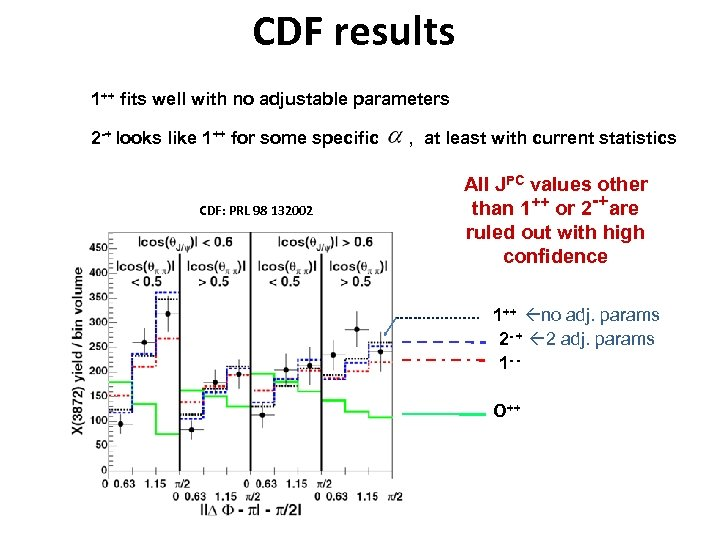 CDF results 1++ fits well with no adjustable parameters 2 -+ looks like 1++