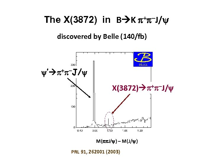 The X(3872) in B K + -J/ discovered by Belle (140/fb) ' + -J/