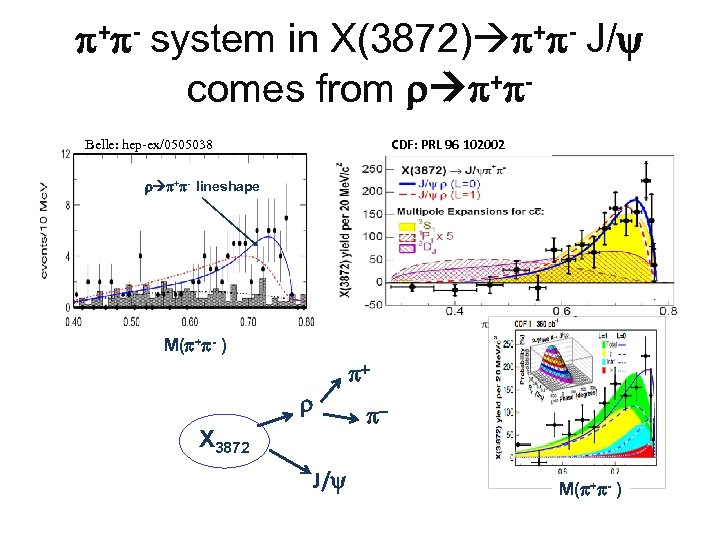 + - system in X(3872) + - J/ comes from r + CDF: