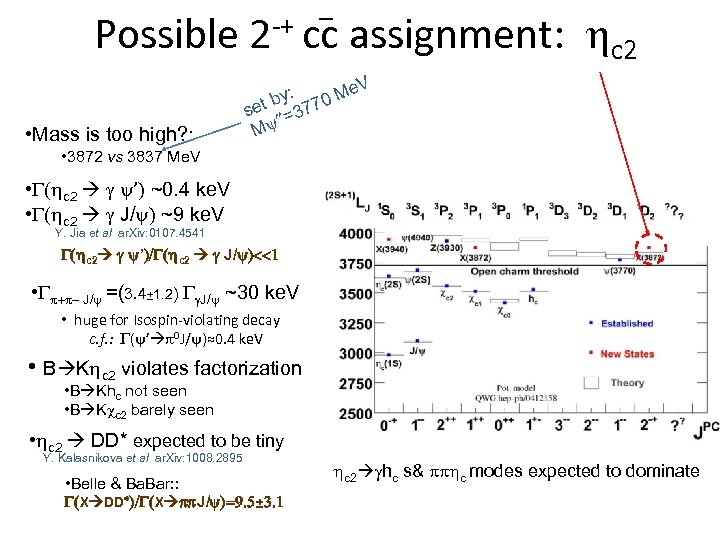 _ Possible 2 -+ cc assignment: hc 2 V • Mass is too high?