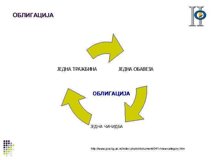 ОБЛИГАЦИЈА ЈЕДНА ТРАЖБИНА ЈЕДНА ОБАВЕЗА ОБЛИГАЦИЈА ЈЕДНА ЧИНИДБА http: //www. jura. kg. ac. rs/index.