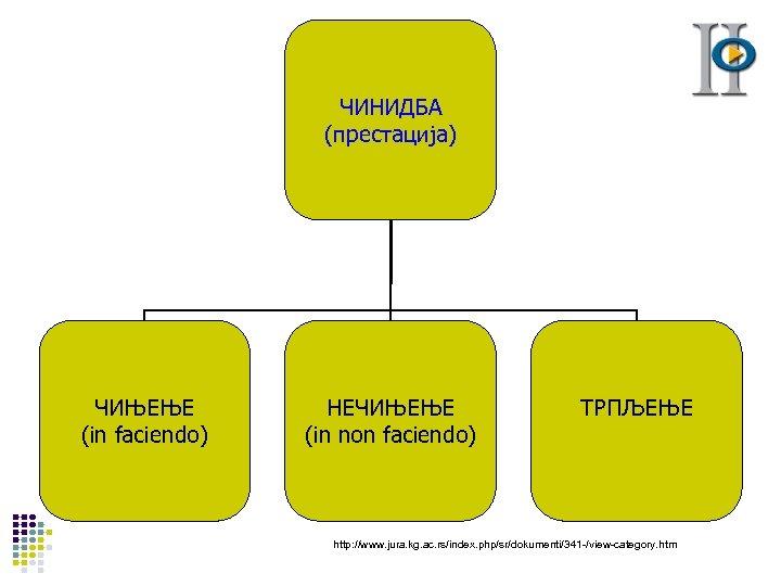 ЧИНИДБА (престација) ЧИЊЕЊЕ (in faciendo) НЕЧИЊЕЊЕ (in non faciendo) ТРПЉЕЊЕ http: //www. jura. kg.